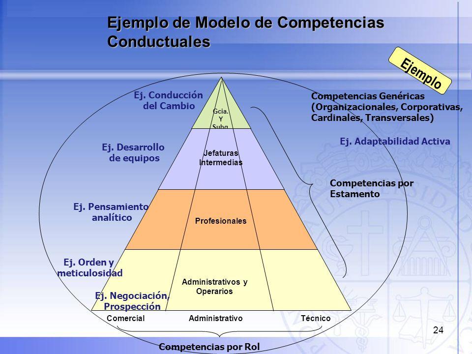 Jefaturas Intermedias Ej. Adaptabilidad Activa