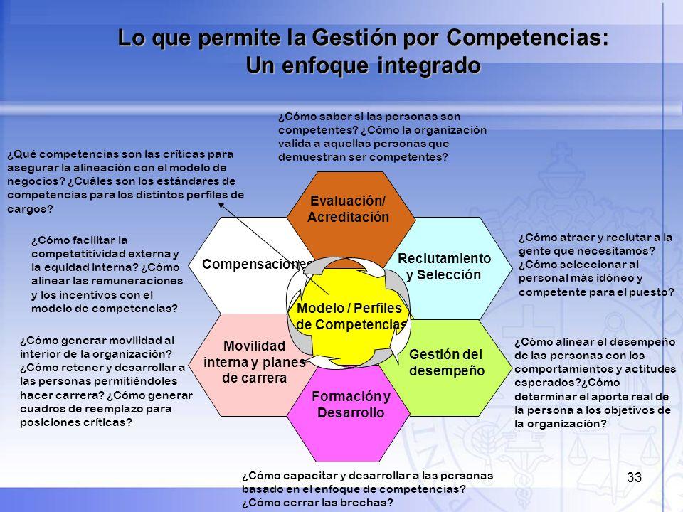 Lo que permite la Gestión por Competencias: Un enfoque integrado