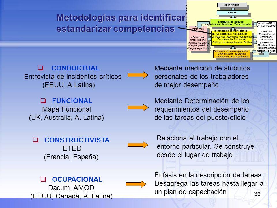 Metodologías para identificar y estandarizar competencias