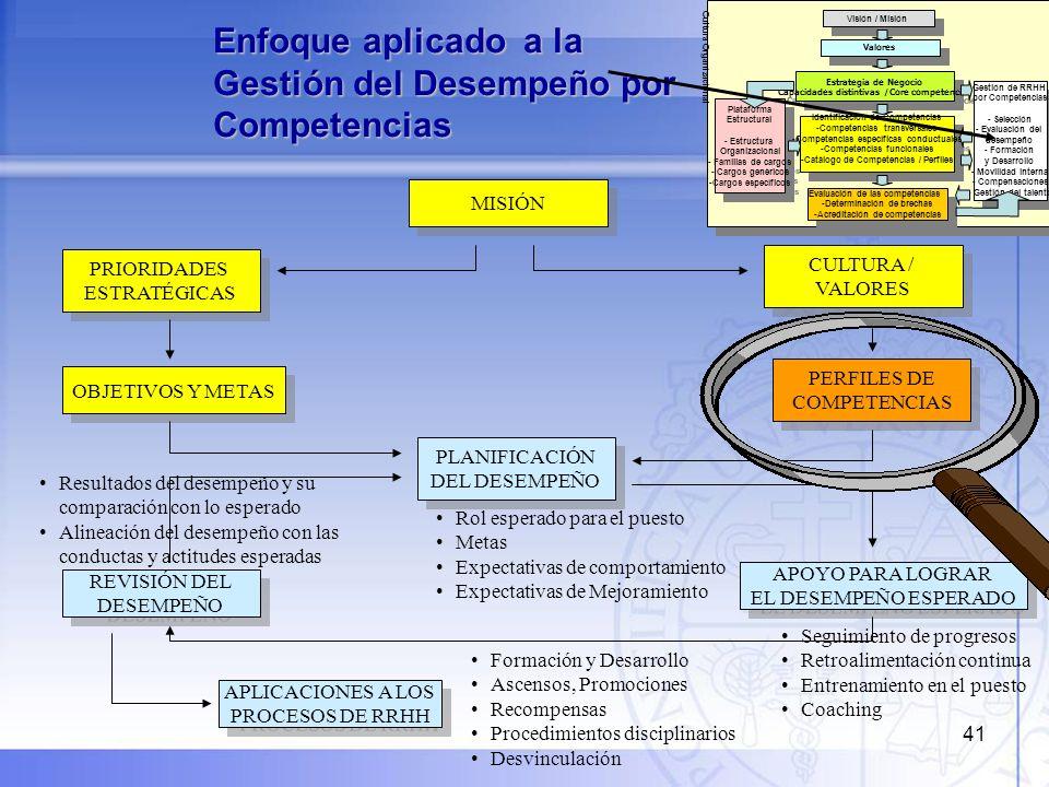 Enfoque aplicado a la Gestión del Desempeño por Competencias