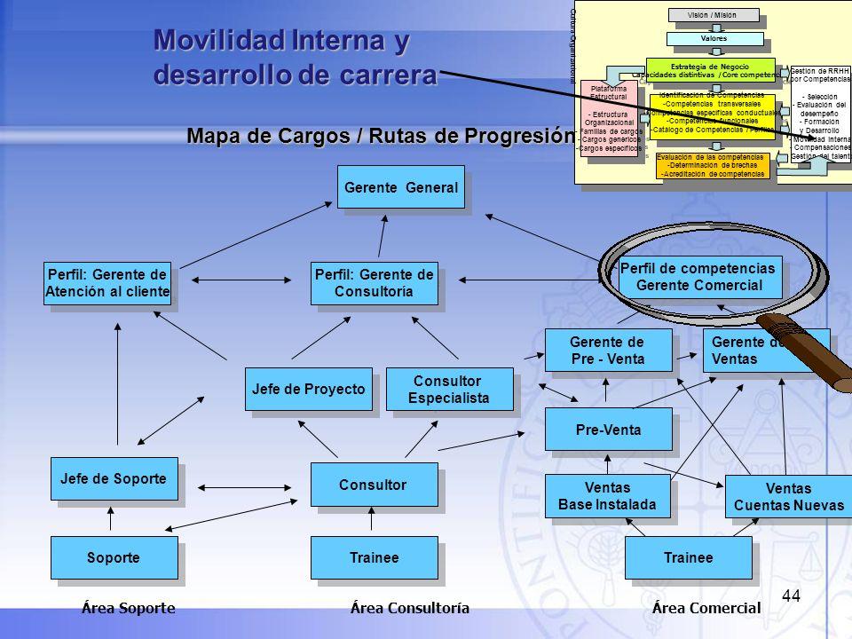 Movilidad Interna y desarrollo de carrera