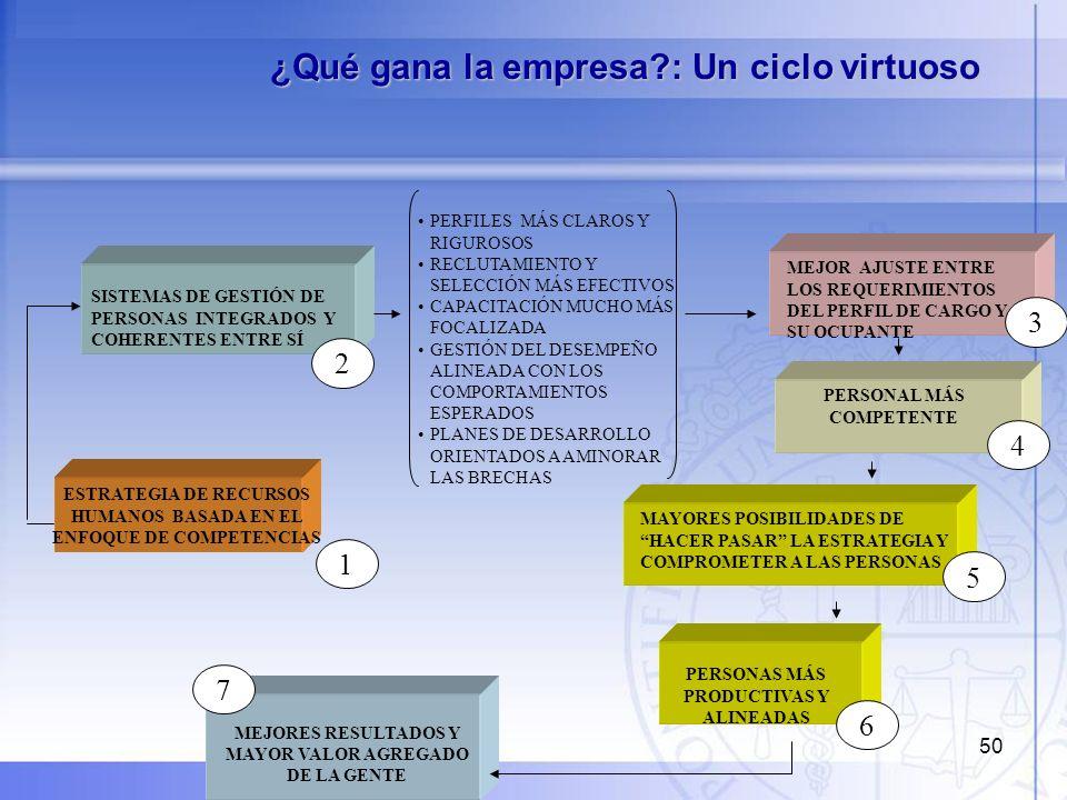 ¿Qué gana la empresa : Un ciclo virtuoso
