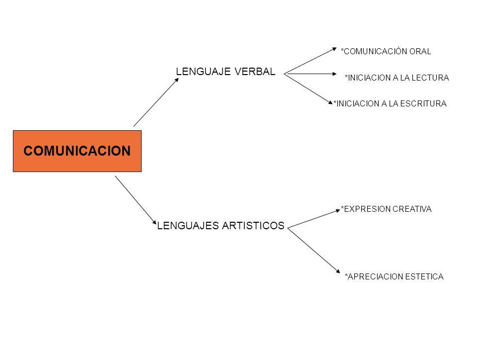 COMUNICACION LENGUAJE VERBAL LENGUAJES ARTISTICOS *COMUNICACIÓN ORAL