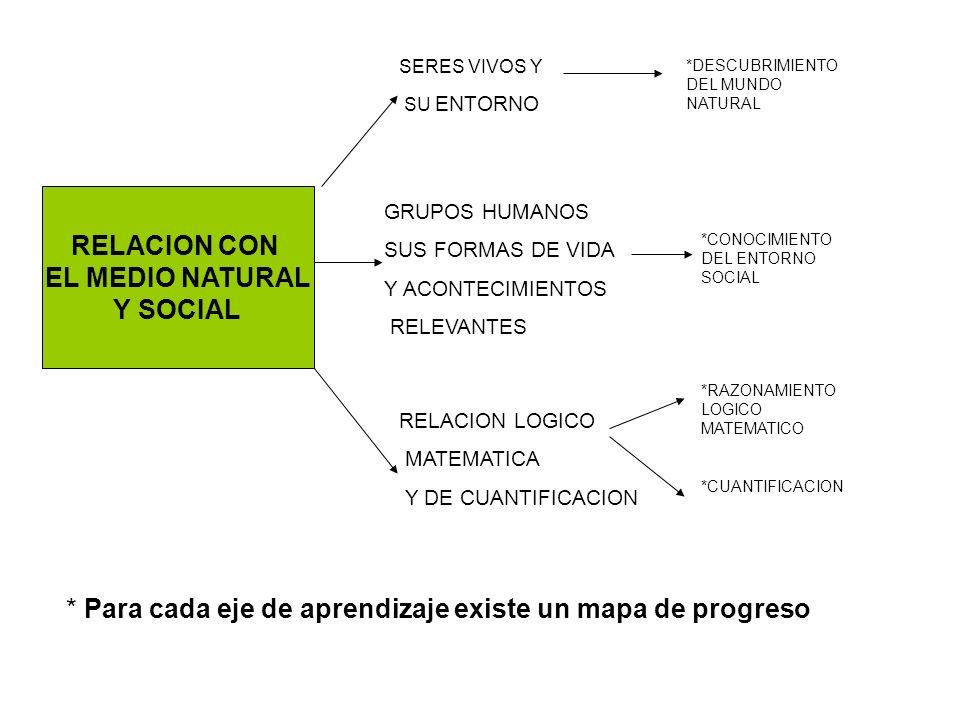 RELACION CON EL MEDIO NATURAL Y SOCIAL