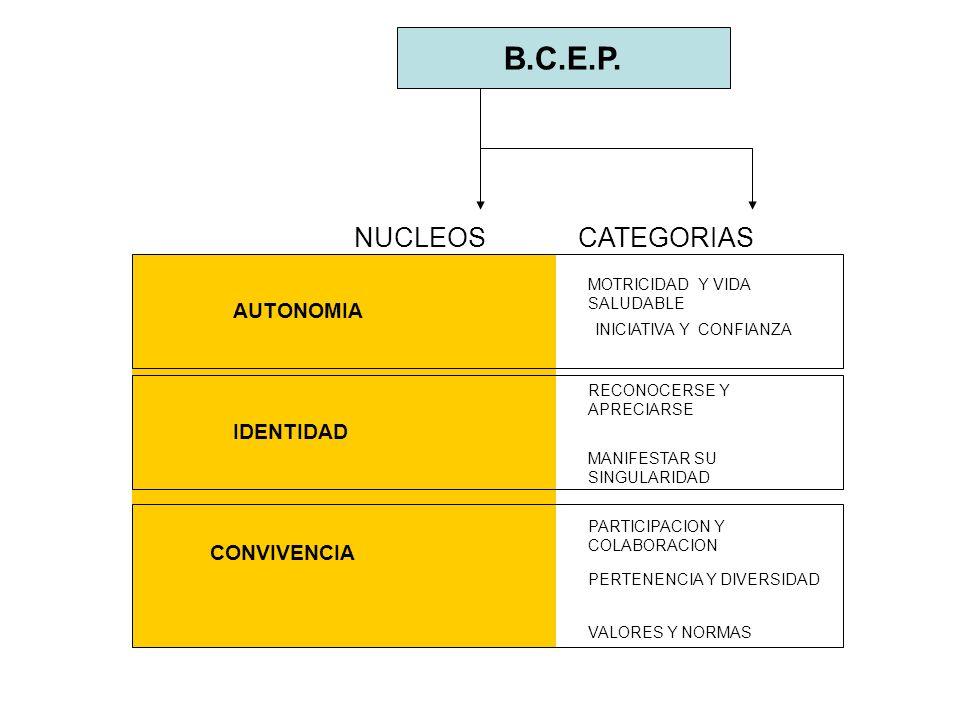 B.C.E.P. NUCLEOS CATEGORIAS AUTONOMIA IDENTIDAD CONVIVENCIA