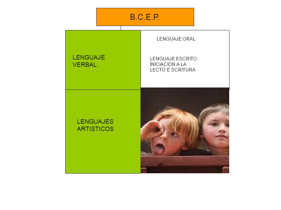 B.C.E.P. LENGUAJE VERBAL LENGUAJES ARTISTICOS LENGUAJE ORAL