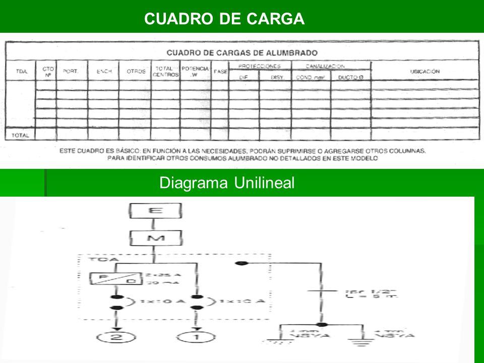 CUADRO DE CARGA Diagrama Unilineal