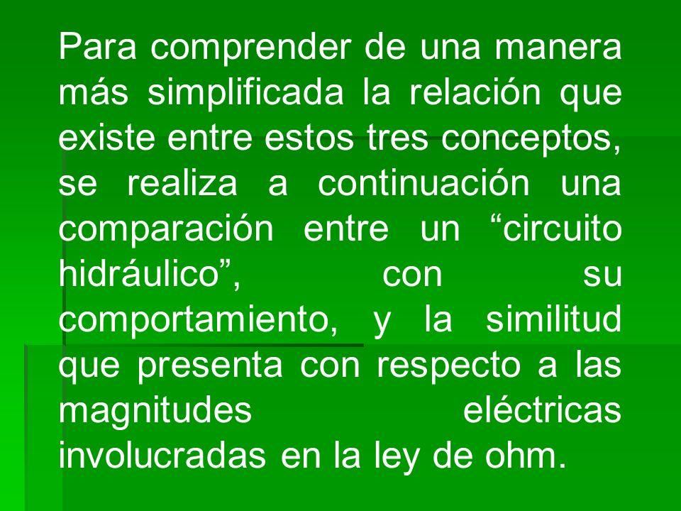 Para comprender de una manera más simplificada la relación que existe entre estos tres conceptos, se realiza a continuación una comparación entre un circuito hidráulico , con su comportamiento, y la similitud que presenta con respecto a las magnitudes eléctricas involucradas en la ley de ohm.