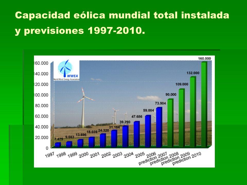 Capacidad eólica mundial total instalada y previsiones 1997-2010.