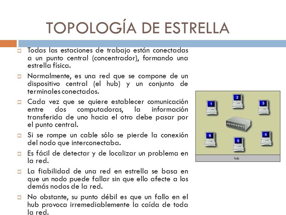 TOPOLOGÍA DE ESTRELLA Todas las estaciones de trabajo están conectadas a un punto central (concentrador), formando una estrella física.