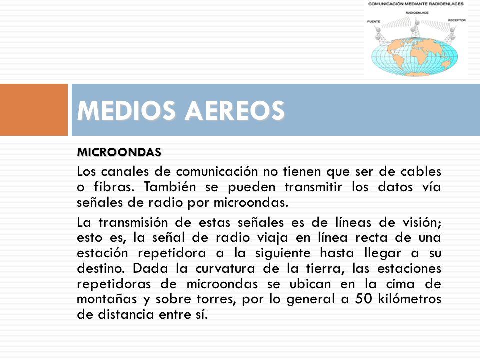 MEDIOS AEREOS MICROONDAS.