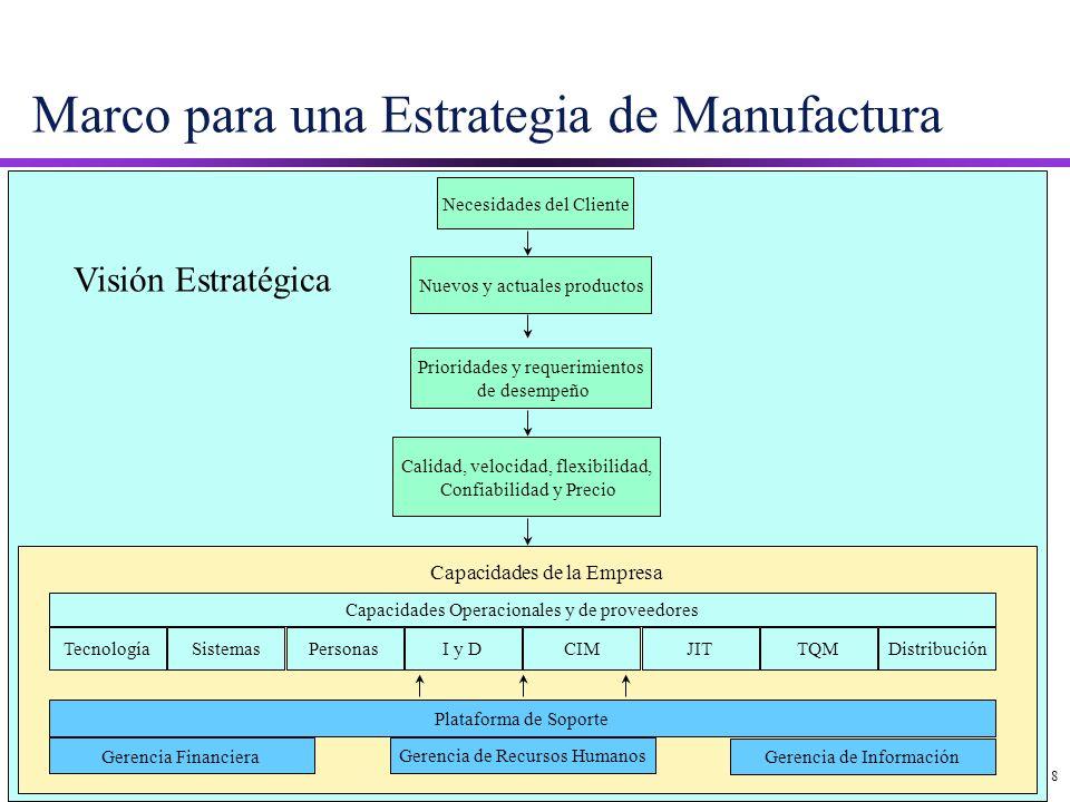 Marco para una Estrategia de Manufactura