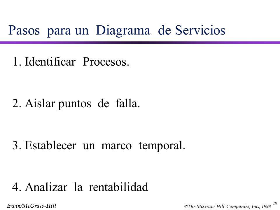 Pasos para un Diagrama de Servicios