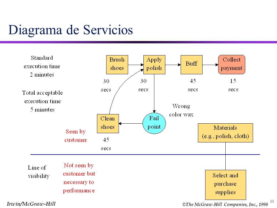 Diagrama de Servicios 11 11