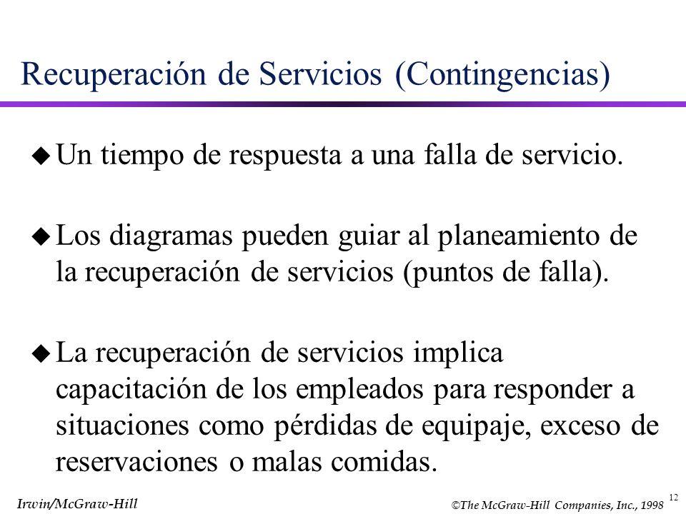 Recuperación de Servicios (Contingencias)