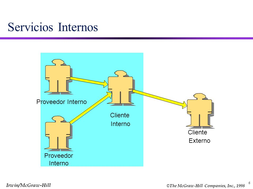 Servicios Internos Proveedor Interno Cliente Interno Cliente Externo