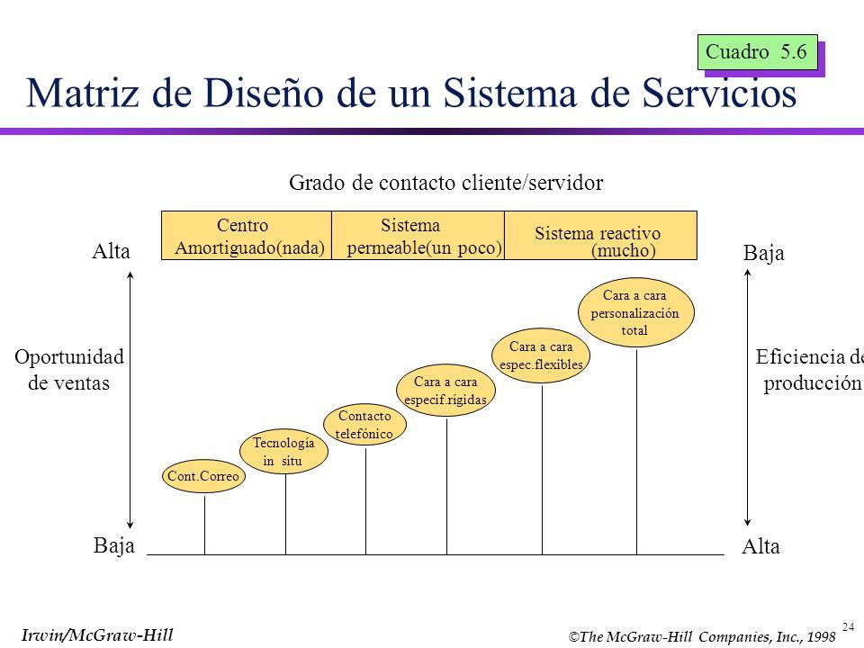 Matriz de Diseño de un Sistema de Servicios