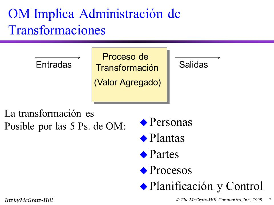 OM Implica Administración de Transformaciones