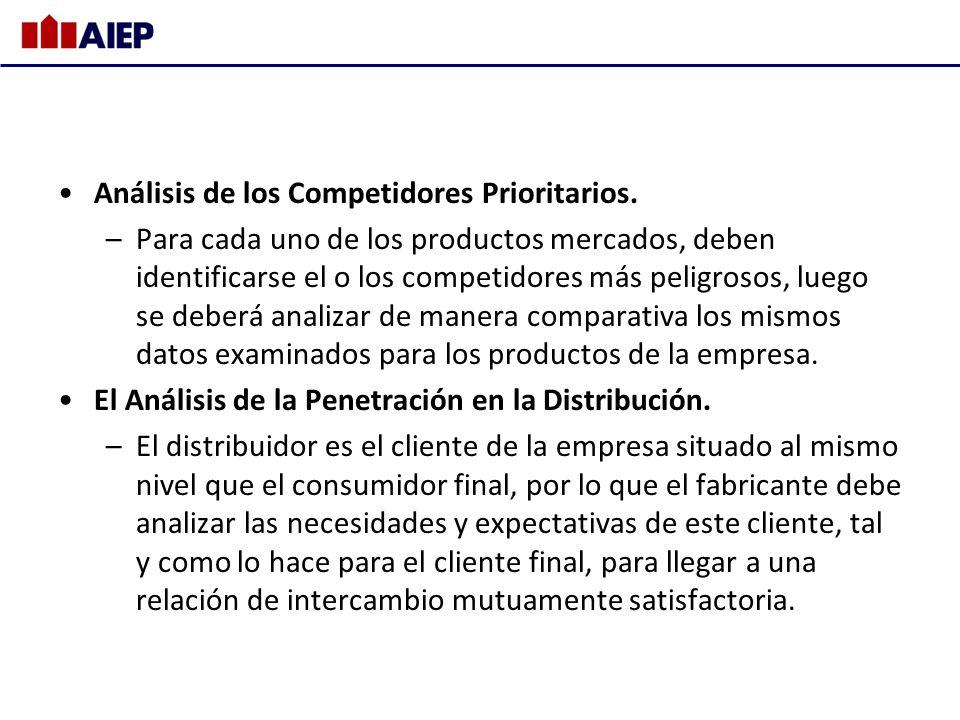 Análisis de los Competidores Prioritarios.