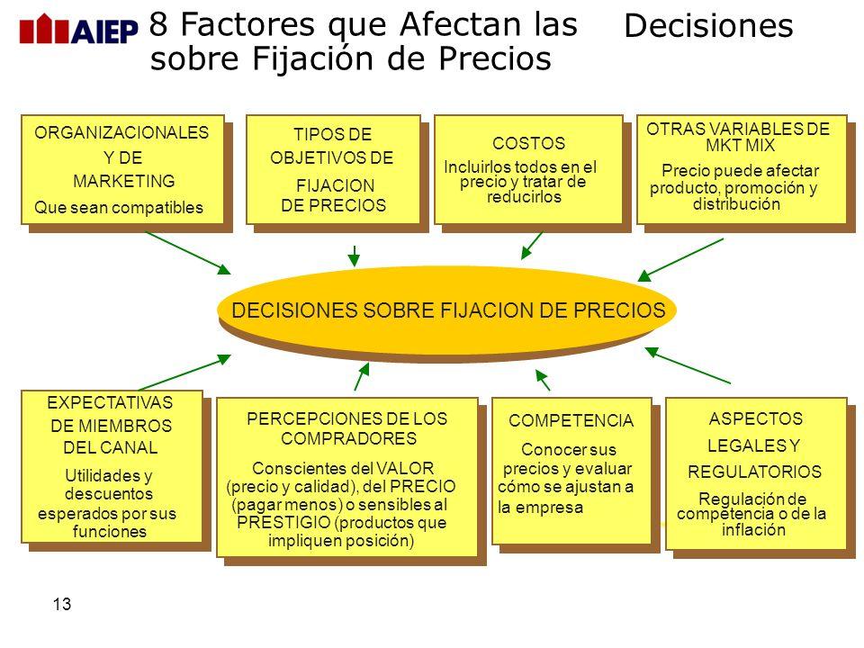 8 Factores que Afectan las sobre Fijación de Precios Decisiones