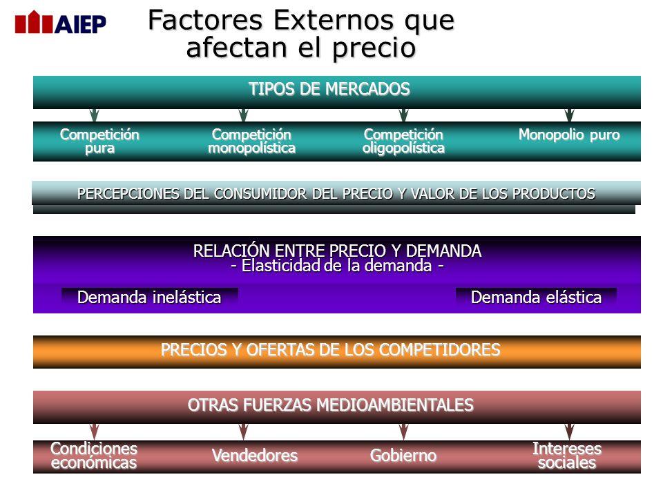 Factores Externos que afectan el precio TIPOS DE MERCADOS