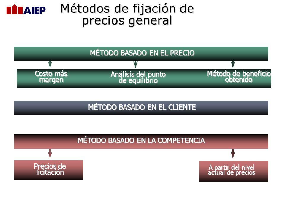 Métodos de fijación de precios general MÉTODO BASADO EN EL PRECIO