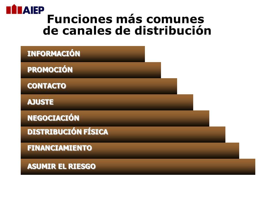 de canales de distribución