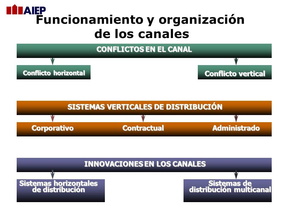 Funcionamiento y organización