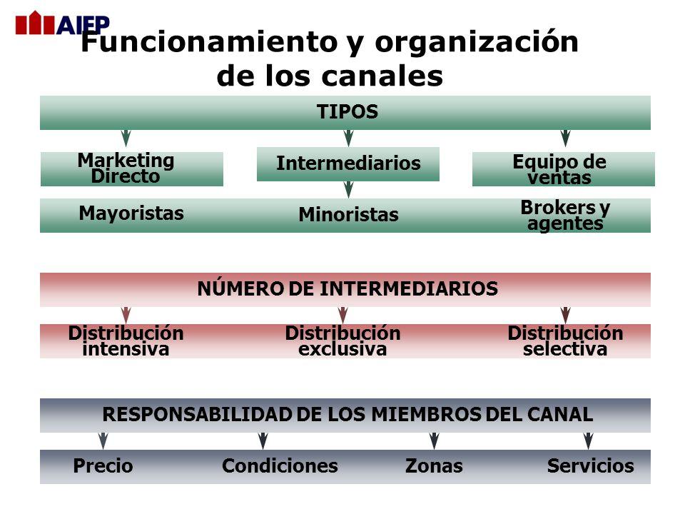 Funcionamiento y organización de los canales