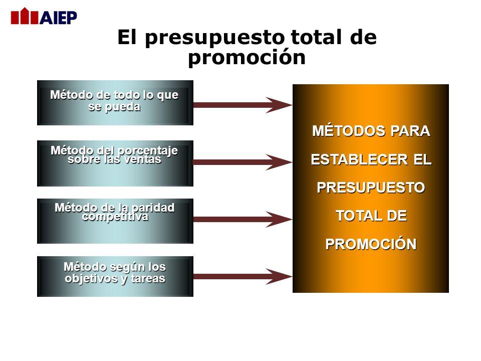 El presupuesto total de promoción