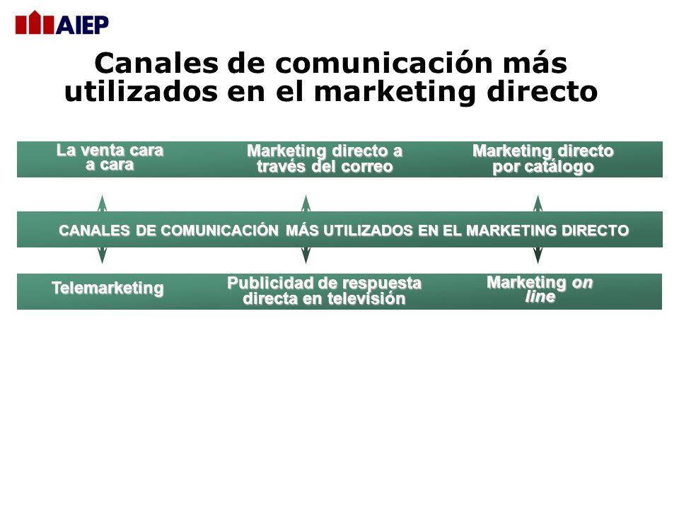 Canales de comunicación más utilizados en el marketing directo