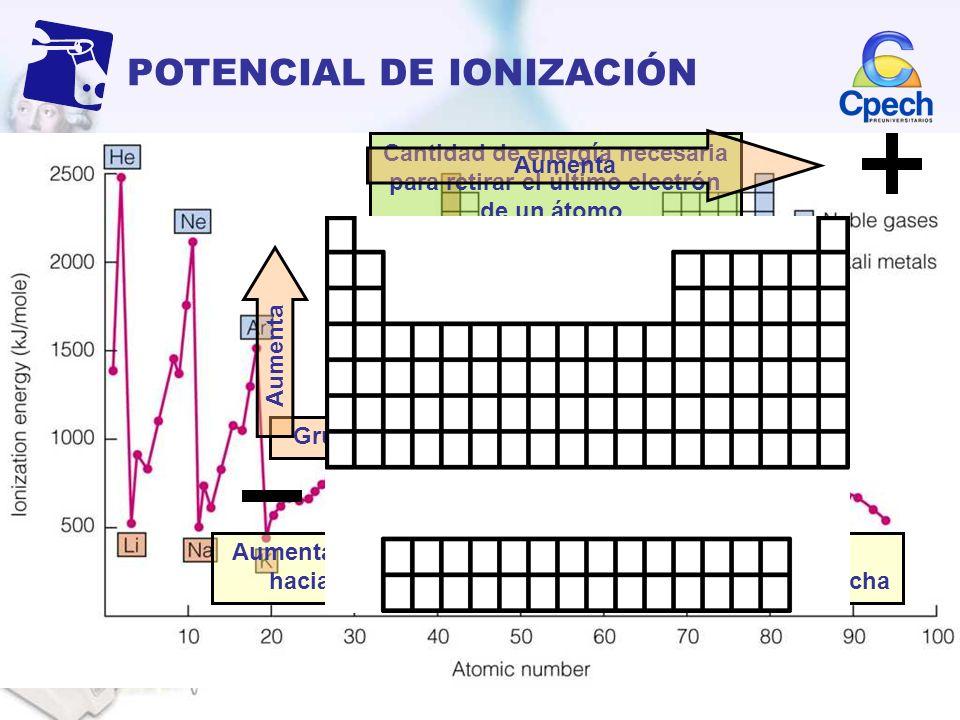 POTENCIAL DE IONIZACIÓN