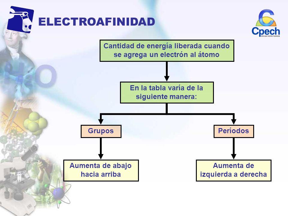 ELECTROAFINIDAD Cantidad de energía liberada cuando se agrega un electrón al átomo. En la tabla varía de la siguiente manera: