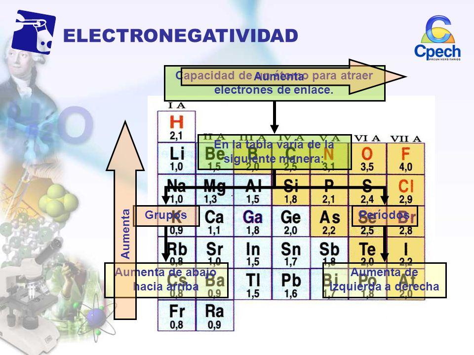 ELECTRONEGATIVIDAD Aumenta