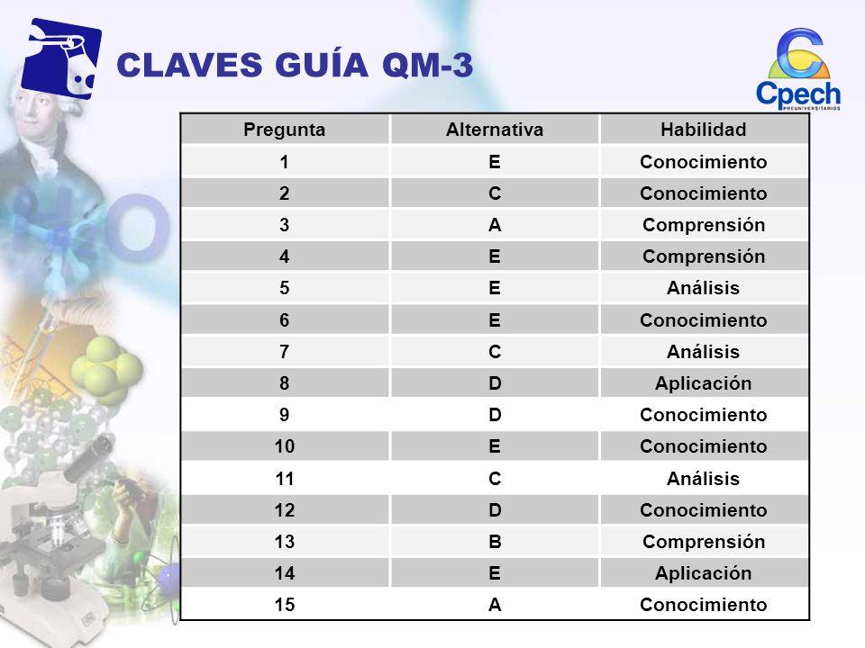 CLAVES GUÍA QM-3 Pregunta Alternativa Habilidad 1 E Conocimiento 2 C 3