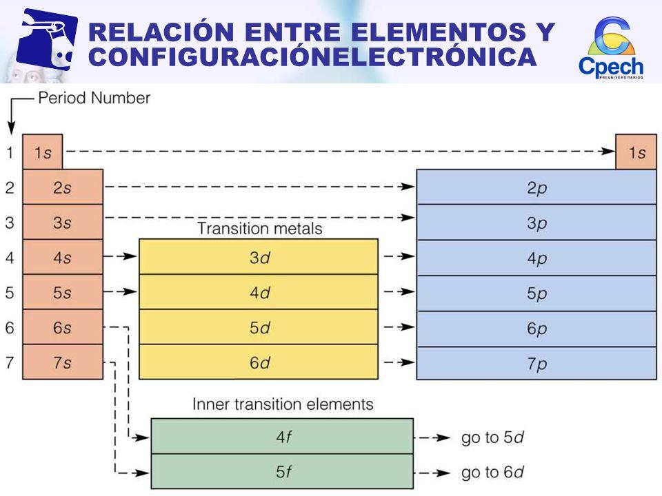 Qumica 2009 clase n 3 tabla peridica ppt descargar configuracin electrnica 7 relacin entre elementos y configuracinelectrnica urtaz Images