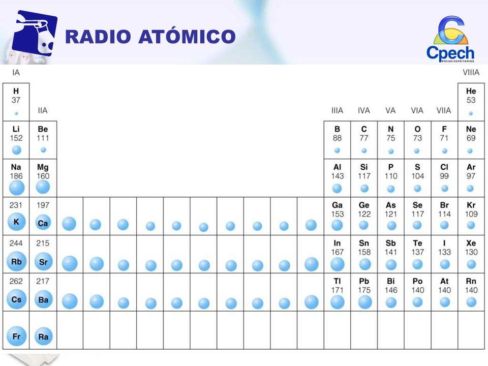 RADIO ATÓMICOEs la distancia entre el núcleo y el último electrón del átomo. En la tabla varía de la siguiente manera: