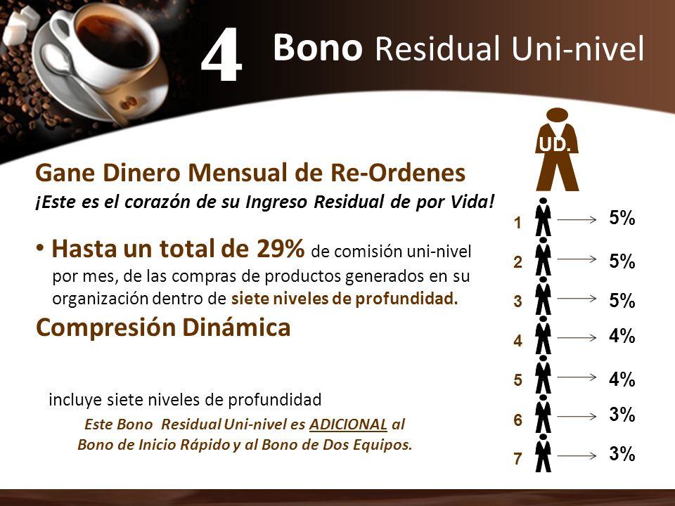 Bono Residual Uni-nivel