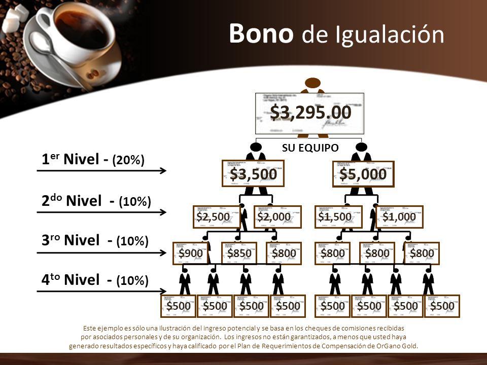 Bono de Igualación $2,490.00 $2,575.00 $1,700.00 $1,950.00 $2,300.00