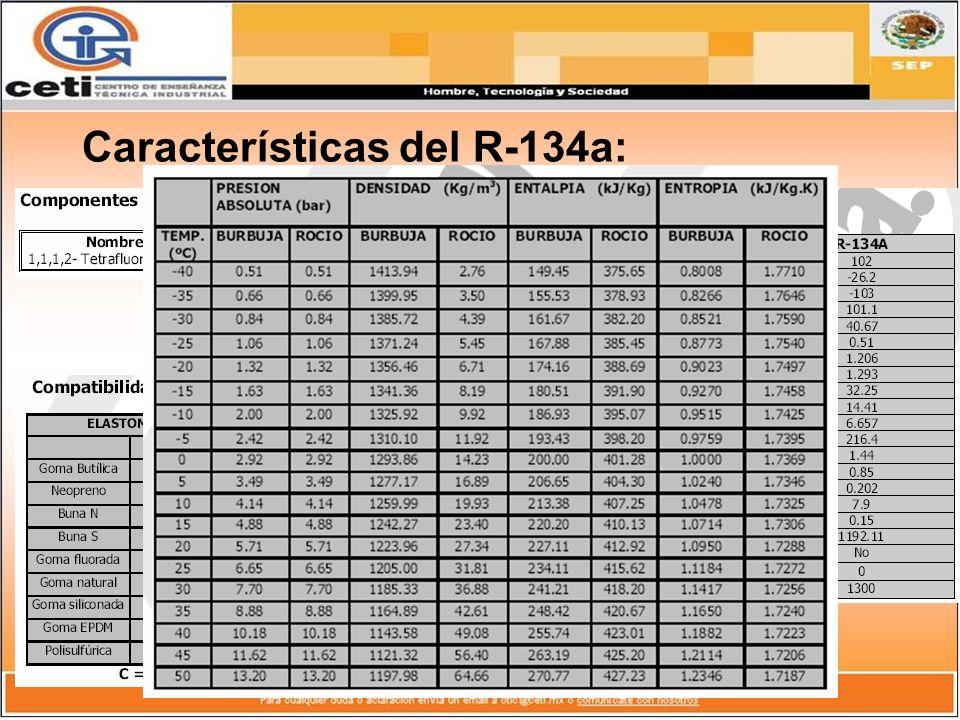 Características del R-134a: