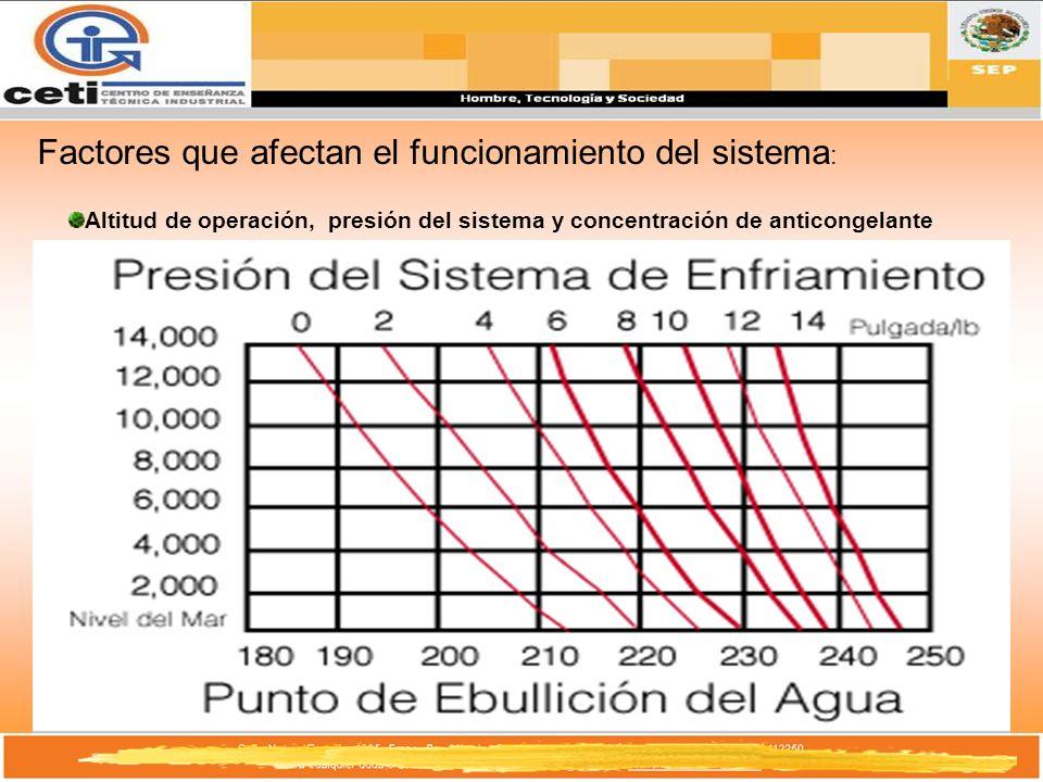 Factores que afectan el funcionamiento del sistema: