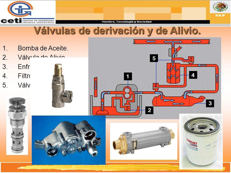 Válvulas de derivación y de Alivio.
