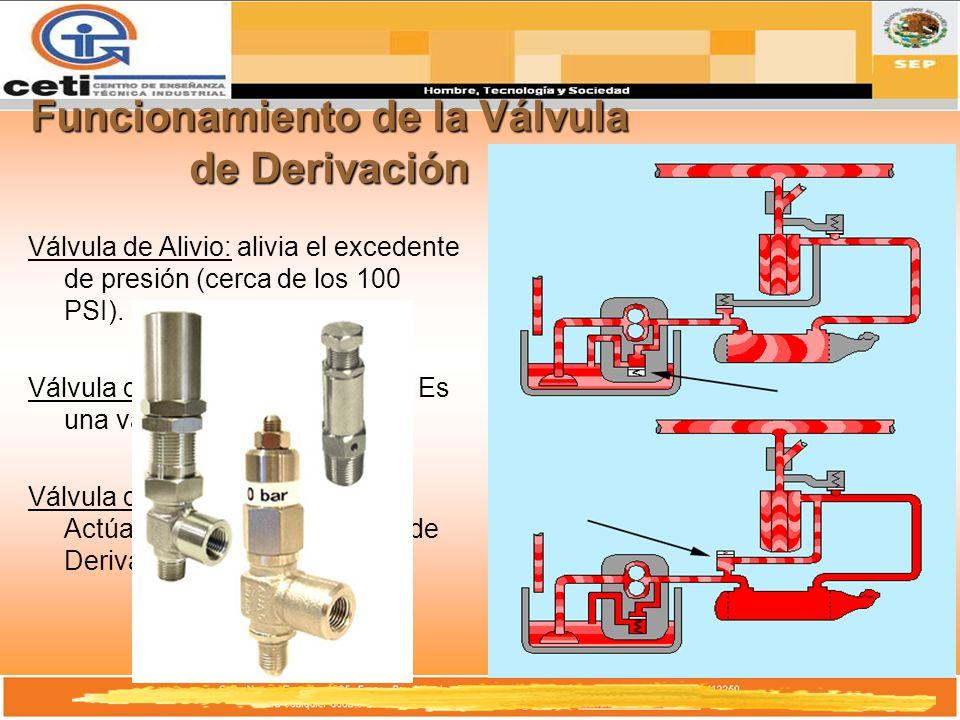 Funcionamiento de la Válvula de Derivación
