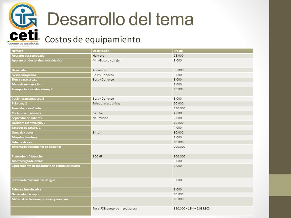Desarrollo del tema Costos de equipamiento Nombre Descripción Precio