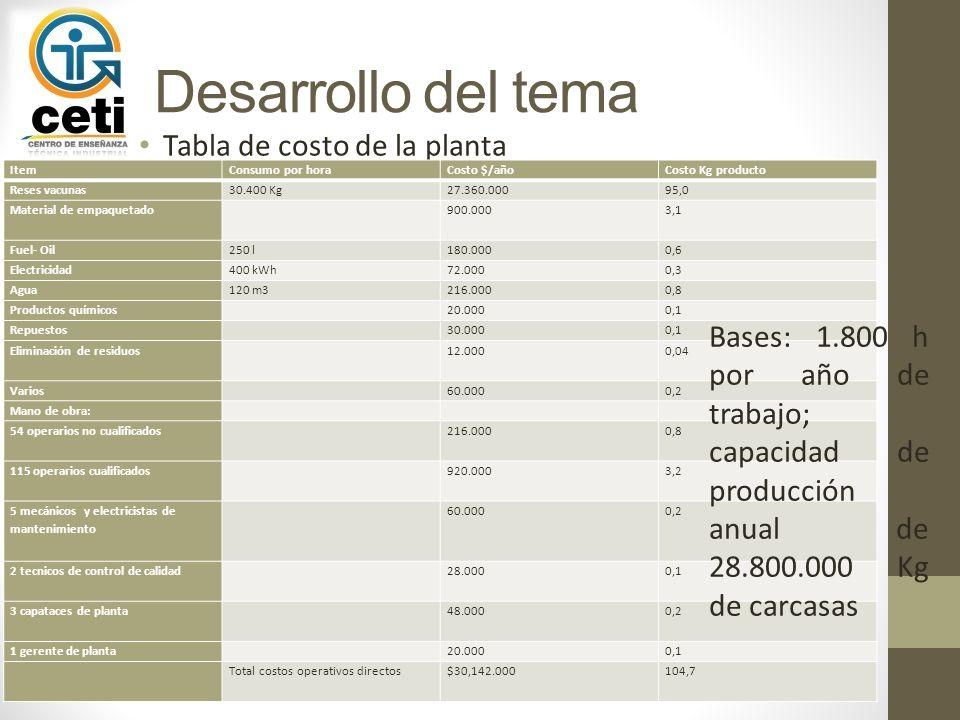 Desarrollo del tema Tabla de costo de la planta