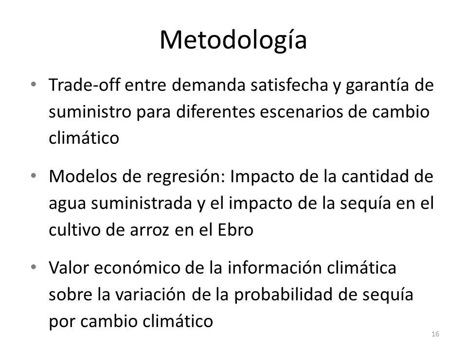 Metodología Trade-off entre demanda satisfecha y garantía de suministro para diferentes escenarios de cambio climático.