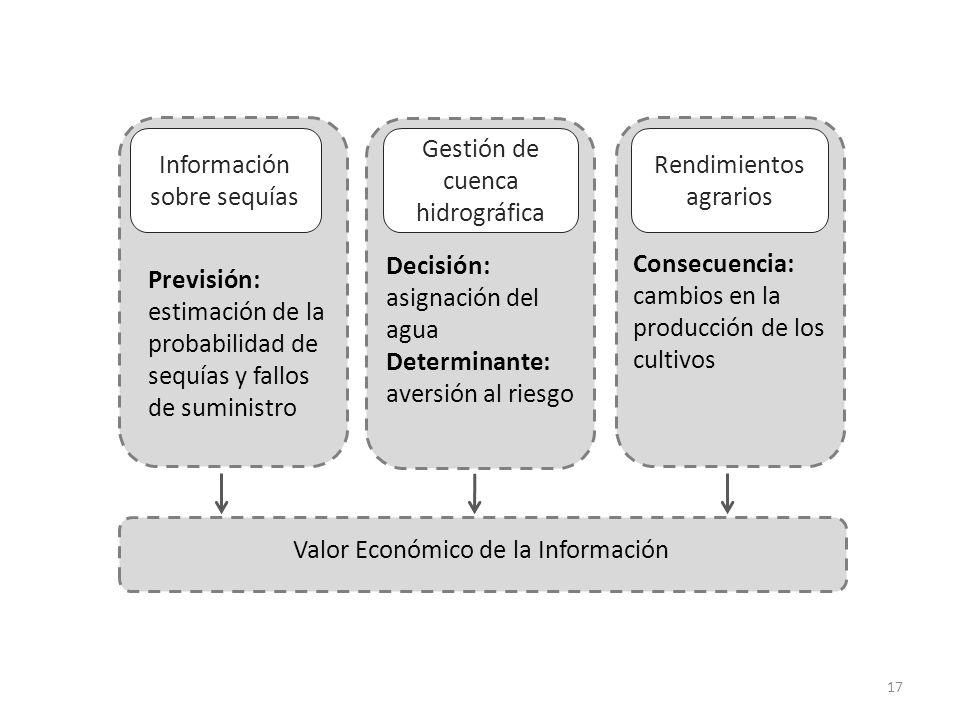 Información sobre sequías Gestión de cuenca hidrográfica