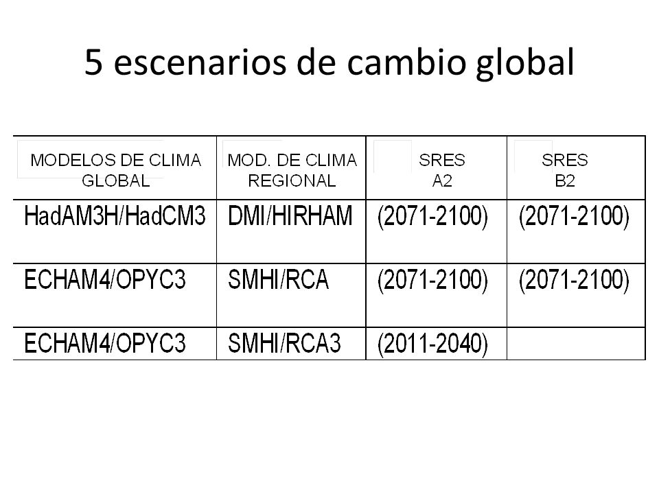 5 escenarios de cambio global