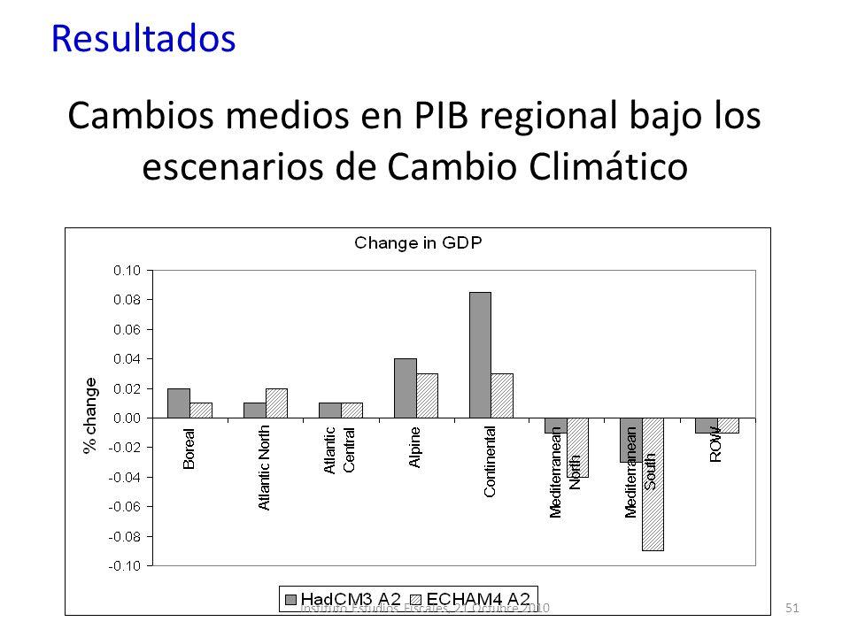 Cambios medios en PIB regional bajo los escenarios de Cambio Climático