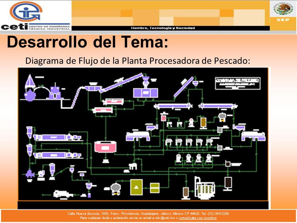 Diagrama de Flujo de la Planta Procesadora de Pescado: